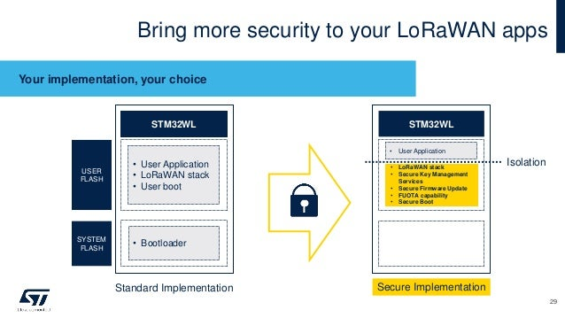 Bring more security to your LoRaWAN apps Your implementation, your choice STM32WL STM32WL Standard Implementation Secure I...