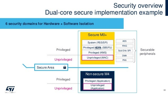 Security overview Dual-core secure implementation example 30 Secure M0+ Privileged HDPA (SBSFU) Non-secure M4 Privileged (...