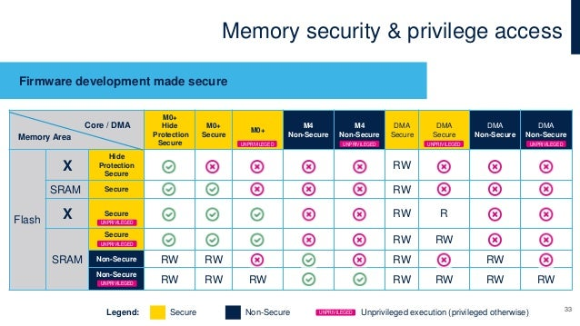 Memory security & privilege access Firmware development made secure M0+ Hide Protection Secure M0+ Secure M0+ M4 Non-Secur...