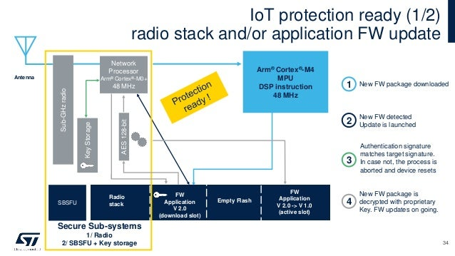 IoT protection ready (1/2) radio stack and/or application FW update Arm® Cortex®-M4 MPU DSP instruction 48 MHz Network Pro...