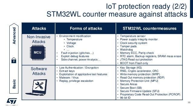 Attacks Forms of attacks STM32WL countermeasures Non-Invasive Attacks • Environment modification • Temperature • Voltage •...