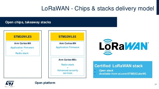 LoRaWAN - Chips & stacks delivery model Open chips, takeaway stacks Certified LoRaWAN stack • Open stack • Available from ...