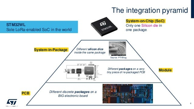 The integration pyramid STM32WL Sole LoRa-enabled SoC in the world System-in-Package Module PCB Different discrete package...