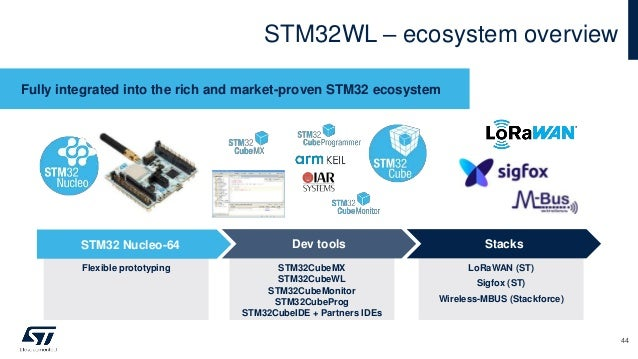STM32WL – ecosystem overview Fully integrated into the rich and market-proven STM32 ecosystem Flexible prototyping STM32 N...