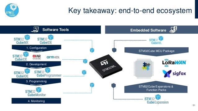Key takeaway: end-to-end ecosystem Software Tools Embedded Software STM32Cube Expansions & Function Packs STM32Cube MCU Pa...