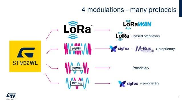 4 modulations - many protocols (G)MSK BPSKTX (G)FSK - based proprietary + proprietary Proprietary + proprietary STM32WL + 7