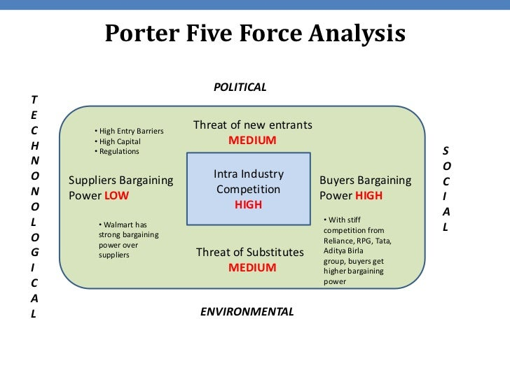carrefour porter s 5 forces analysis Sainsbury's and waitrose uk supermarkets porter's 5 forces competitive advantage 2768 words may 16th, 2009 12 pages introduction the uk supermarket industry is a very competitive and profitable industry as porter's 5 forces analysis deals with factors outside an industry.