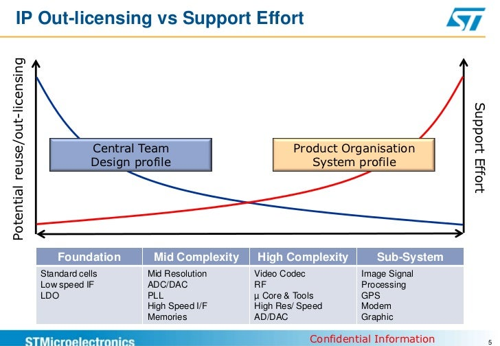 The long road to ip commercialization for Commercialization roadmap