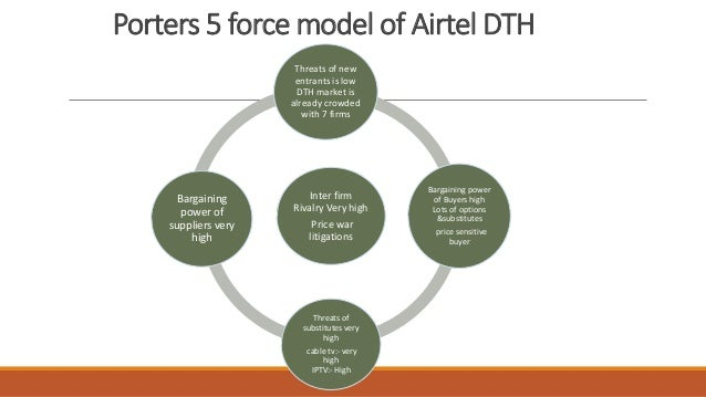 porter s five forces and dth television industry in india To illustrate the overview of the industry, we use porter's five forces to analyse the industry: sony pictures television and warner bros india, africa.