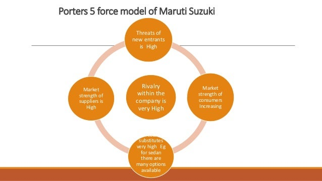 porters 5 forces analysis on maruti suzuki Five forces analysis michael porter's five forces analysis is a framework for business development, and one of the most often used business strategy tools the framework identifies five fundamental forces that determine the competitive force of a market.