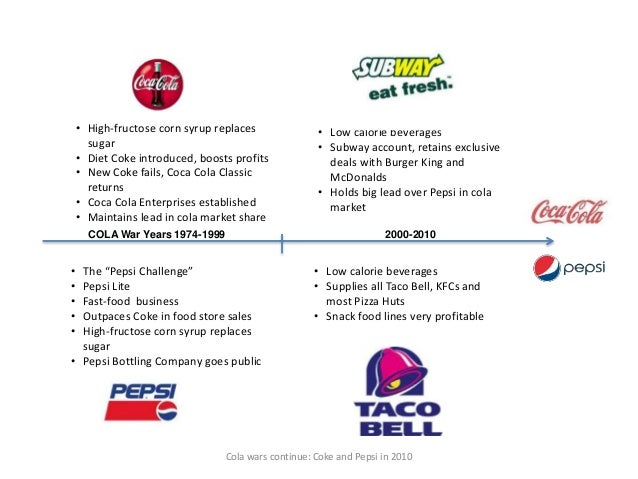the cola wars continue coke and Analysis of the us carbonated soft drinks (csd) industry (a) strategic issues the csd market in the us (approx $74 billion) is dominated by two concentrate manufacturers - namely coke and pepsi.