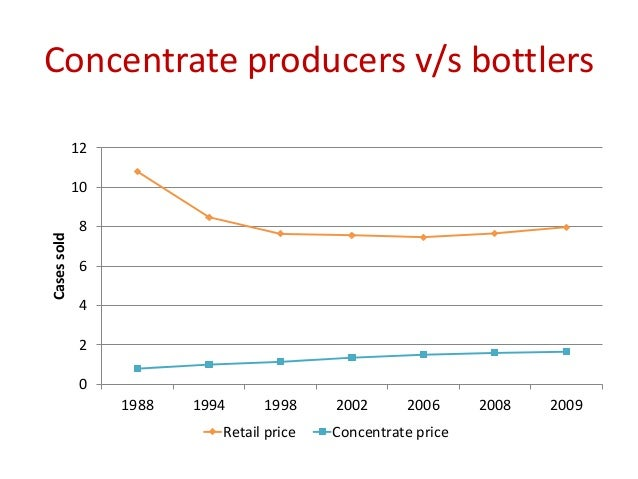cola wars bottling vs concentrate essay View this term paper on marketing strategies of coke and pepsi  coca-cola, the local bottling  //wwwpaperduecom/essay/marketing-strategies-of-coke-and-pepsi.