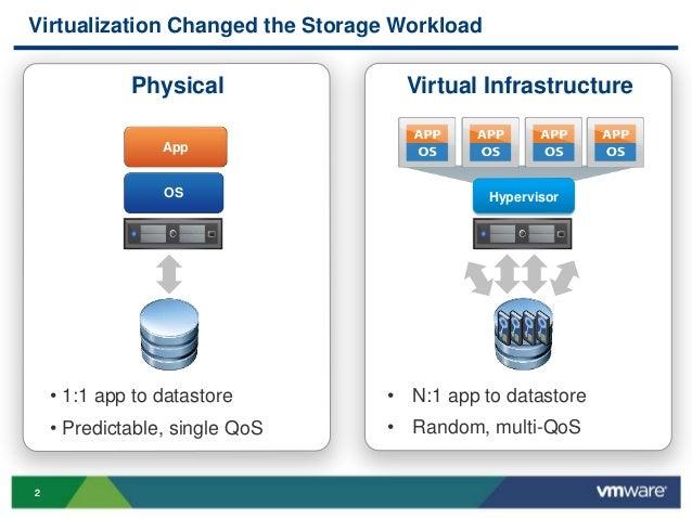 Vmworld 2013 Cisco Vmware And Hyper Converged Solutions