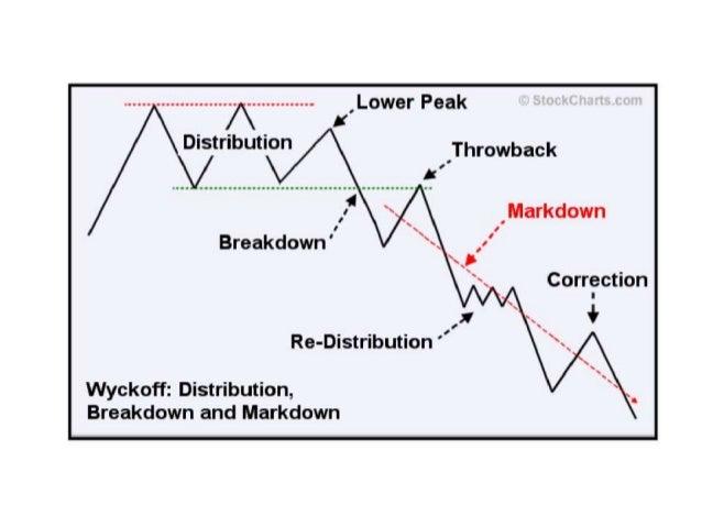Wyckoff logic forex