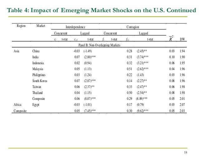 interdependence of souteast asia stock markets Shegorika raj studies equity markets integration,  contagion and interdependence in stock markets:  southeast asia,.