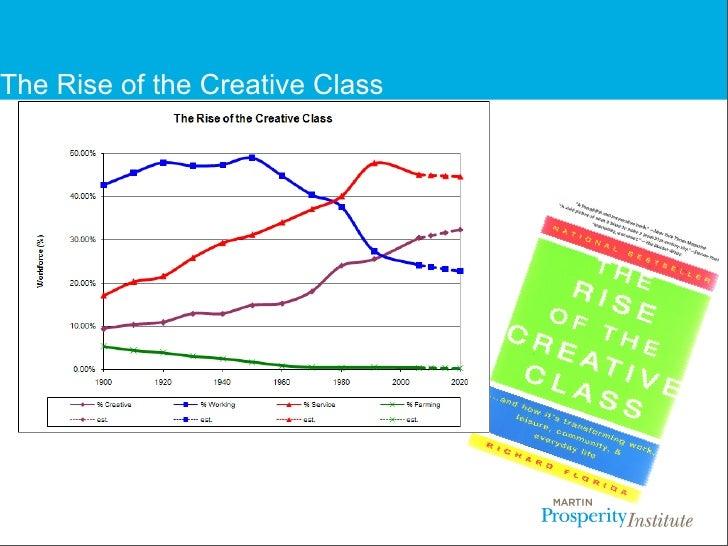Creative Class: A Short Summary of the Theory