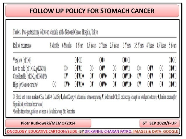 STOMACH CANCER PANEL DISCUSSION