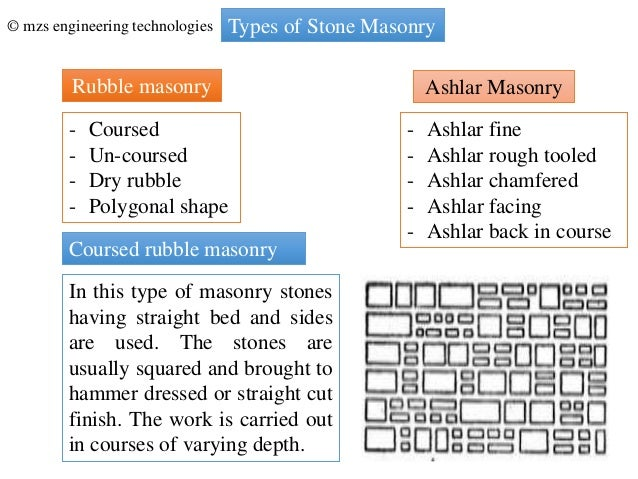 Stone masonry for Types of foundation and their uses