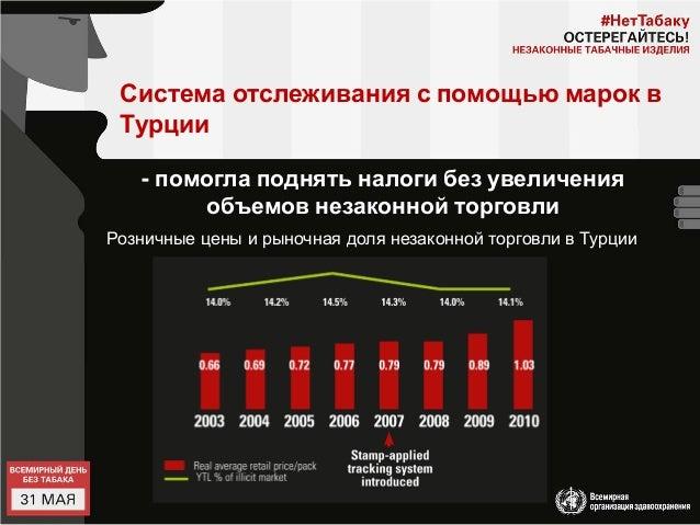 Налог на розничную торговлю табачных изделий сигареты ротманс деми клик купить
