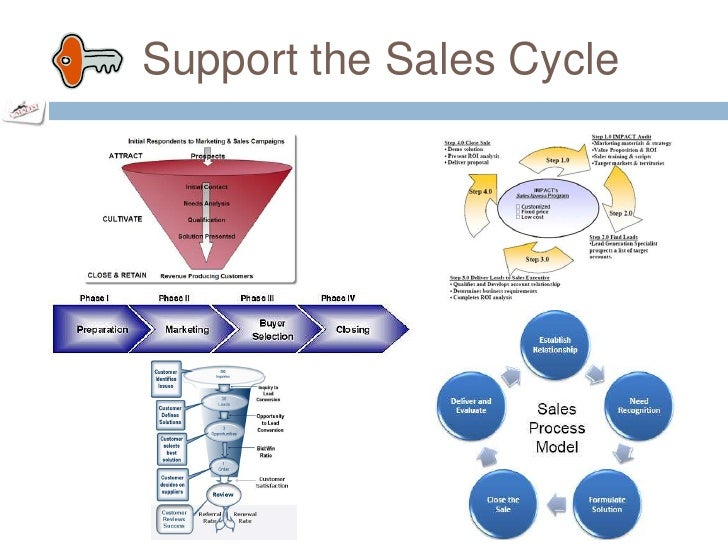 sales product