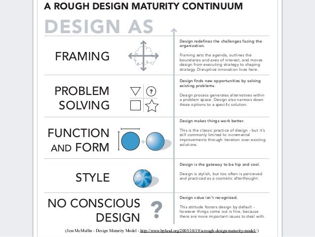 A ROUGH DESIGN MATURITY CONTINUUMDESIGN AS                                                        Design redefines the cha...