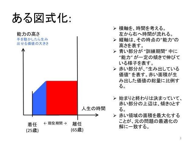 ある最適停止問題の解についての考察 Slide 3