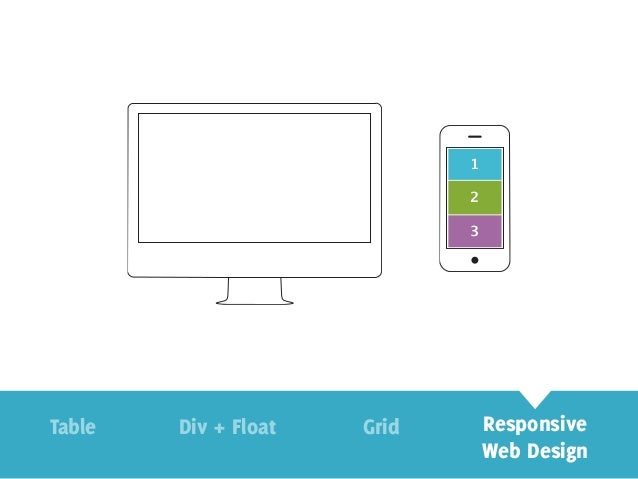 Stop reinventing the wheel: Build Responsive Websites Using Bootstrap
