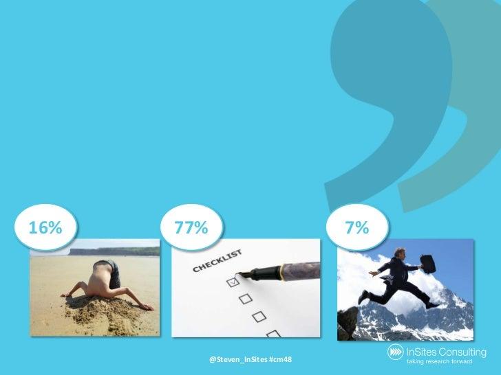 16%<br />77%<br />7%<br />@Steven_InSites #cm48<br />