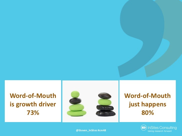 Word-of-Mouth is growthdriver<br />73%<br />Word-of-Mouthjust happens<br />80%<br />@Steven_InSites #cm48<br />