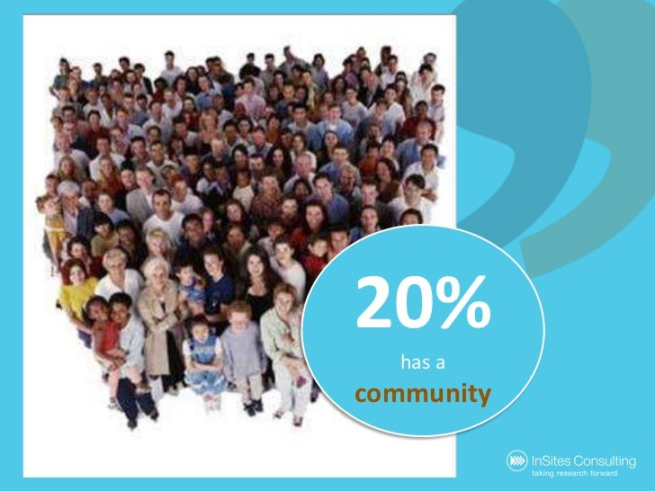 20%<br />has a community<br />