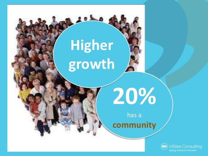 Highergrowth<br />20%<br />has a community<br />