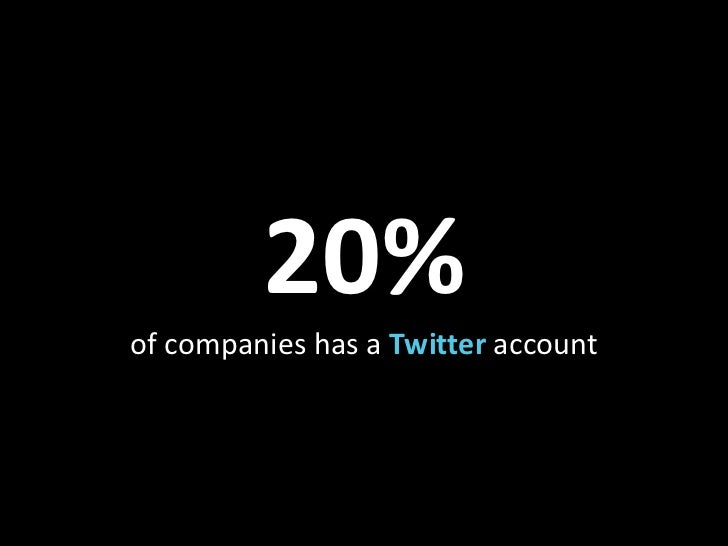 20%of companies has a Twitter account<br />