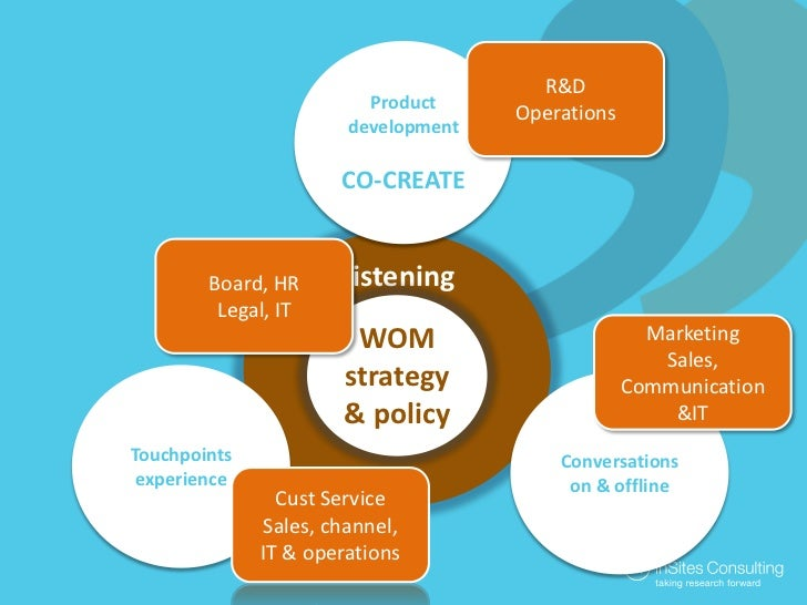 Productdevelopment<br />CO-CREATE<br />R&D<br />Operations<br />Listening<br />Board, HR<br />Legal, IT<br />WOM strategy&...