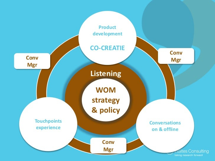 Productdevelopment<br />CO-CREATIE<br />ConvMgr<br />ConvMgr<br />Listening<br />WOM strategy& policy<br />Touchpoints exp...