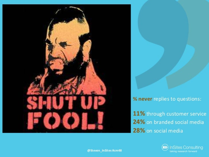 % neverreplies to questions:<br />11%throughcustomer service<br />24%onbrandedsocial media<br />28%onsocial media<br />@St...