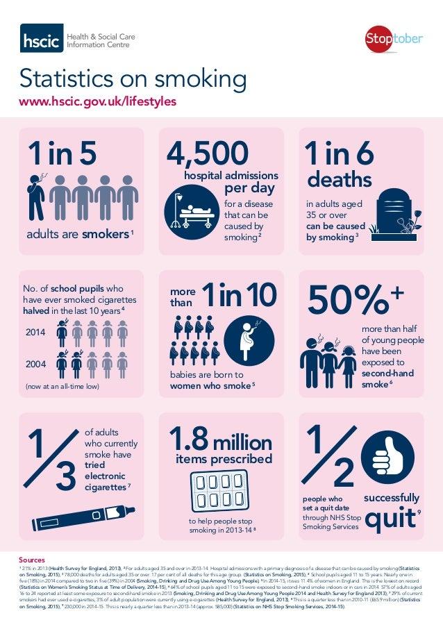 Stoptober: infographic of HSCIC statistics on smoking