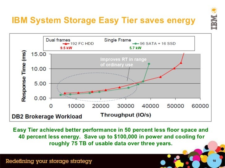 IBM System Storage Easy Tier saves energy 9.5 kW 5.7 kW Easy Tier achieved better performance in 50 percent less floor spa...