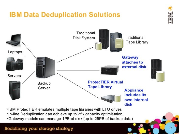 IBM Data Deduplication Solutions Backup Server Traditional Tape Library  Traditional Disk System ProtecTIER Virtual  Tape ...