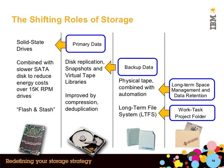 The Shifting Roles of Storage Solid-State Drives Combined with slower SATA disk to reduce energy costs over 15K RPM drives...