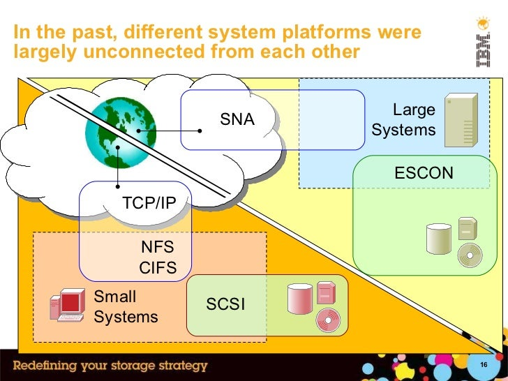 In the past, different system platforms were largely unconnected from each other Small Systems Large Systems SCSI ESCON SN...