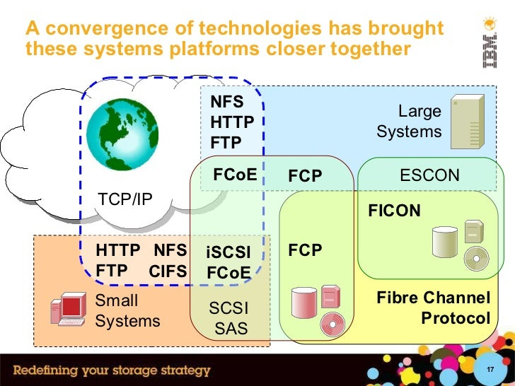 A convergence of technologies has brought these systems platforms closer together Small Systems Large Systems SCSI SAS ESC...