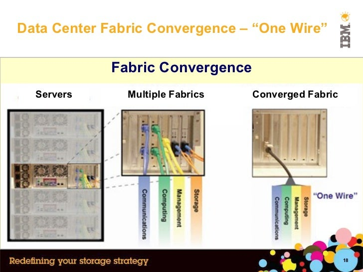 """Data Center Fabric Convergence – """"One Wire"""" Fabric Convergence Servers Multiple Fabrics Converged Fabric"""