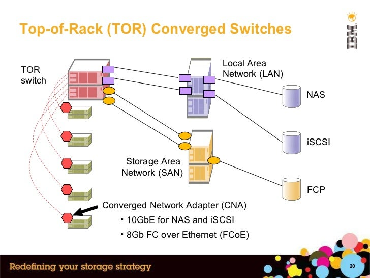 Top-of-Rack (TOR) Converged Switches Local Area  Network (LAN) NAS iSCSI FCP TOR switch <ul><li>Converged Network Adapter ...