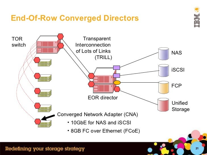End-Of-Row Converged Directors NAS iSCSI FCP TOR switch EOR director Transparent  Interconnection  of Lots of Links  (TRIL...