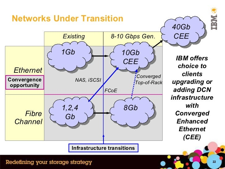 Networks Under Transition 1Gb 1,2,4 Gb Convergence opportunity 10Gb CEE Converged Top-of-Rack 8Gb Infrastructure transitio...