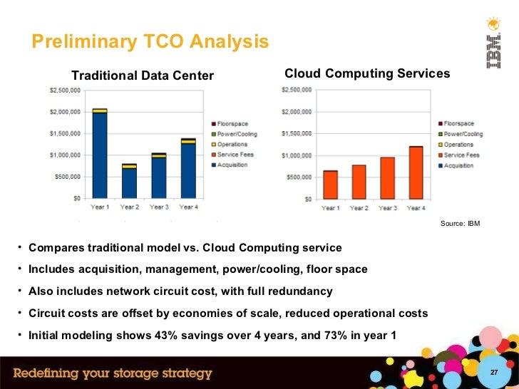 Preliminary TCO Analysis <ul><li>Compares traditional model vs. Cloud Computing service </li></ul><ul><li>Includes acquisi...