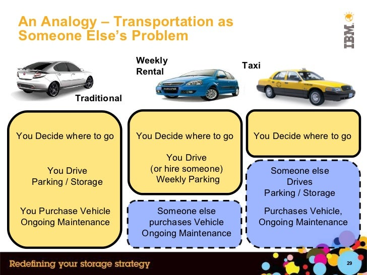 An Analogy – Transportation as  Someone Else's Problem You Decide where to go You Decide where to go You Drive Parking / S...