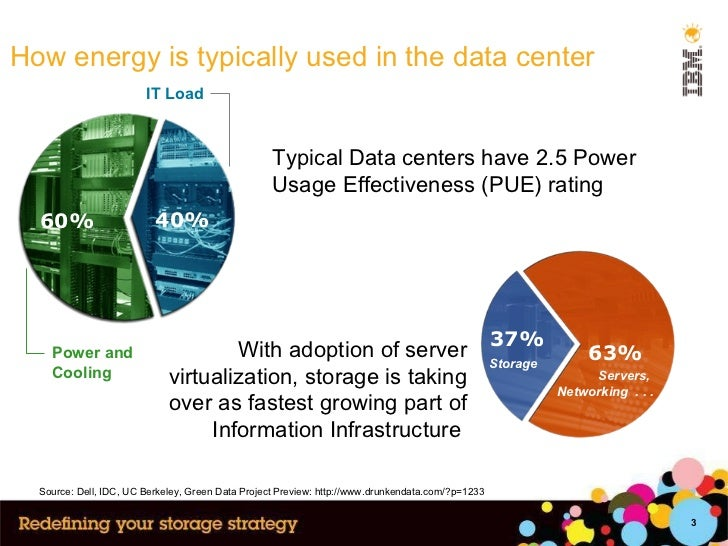Typical Data centers have 2.5 Power Usage Effectiveness (PUE) rating How energy is typically used in the data center 63% 3...