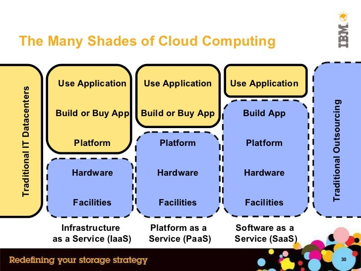 The Many Shades of Cloud Computing Infrastructure  as a Service (IaaS) Software as a  Service (SaaS) Platform as a  Servic...