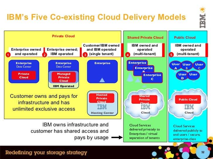 IBM's Five Co-existing Cloud Delivery Models Enterprise Enterprise Data Center Private Cloud Enterprise Data Center IBM Op...